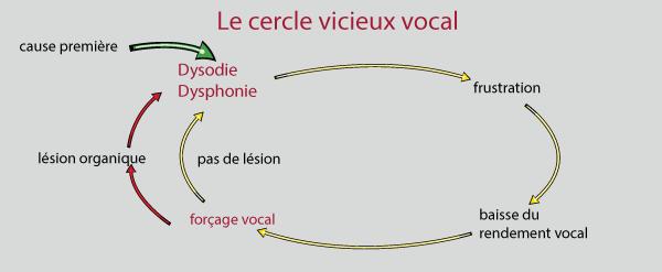 Forçage vocal