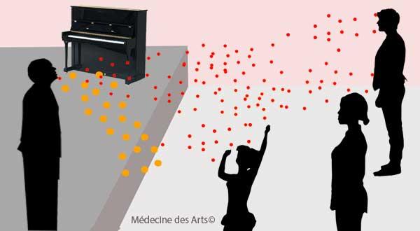 transmission virus chez le chanteur, choriste