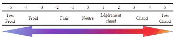 échelle thermique de Hardy