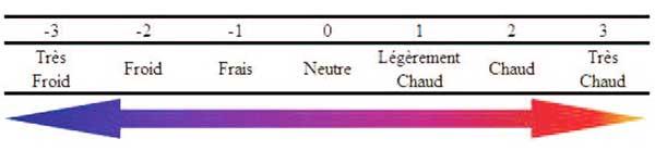 échelle thermique