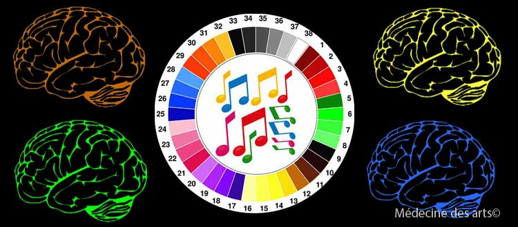 Music and colours, an association mediated by emotions