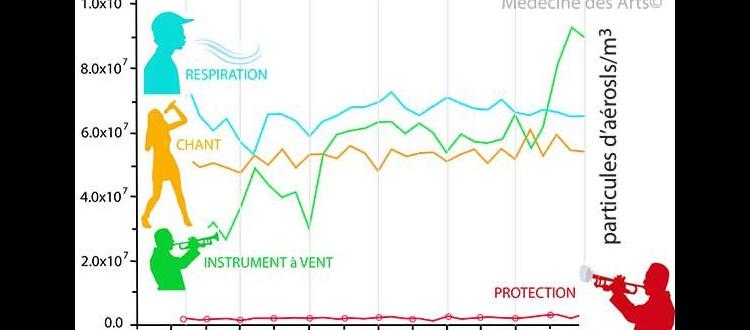 Chant et Instrument à vent, moins d'émission de particules d'aérosols que lors de la respiration intense. Covid-19